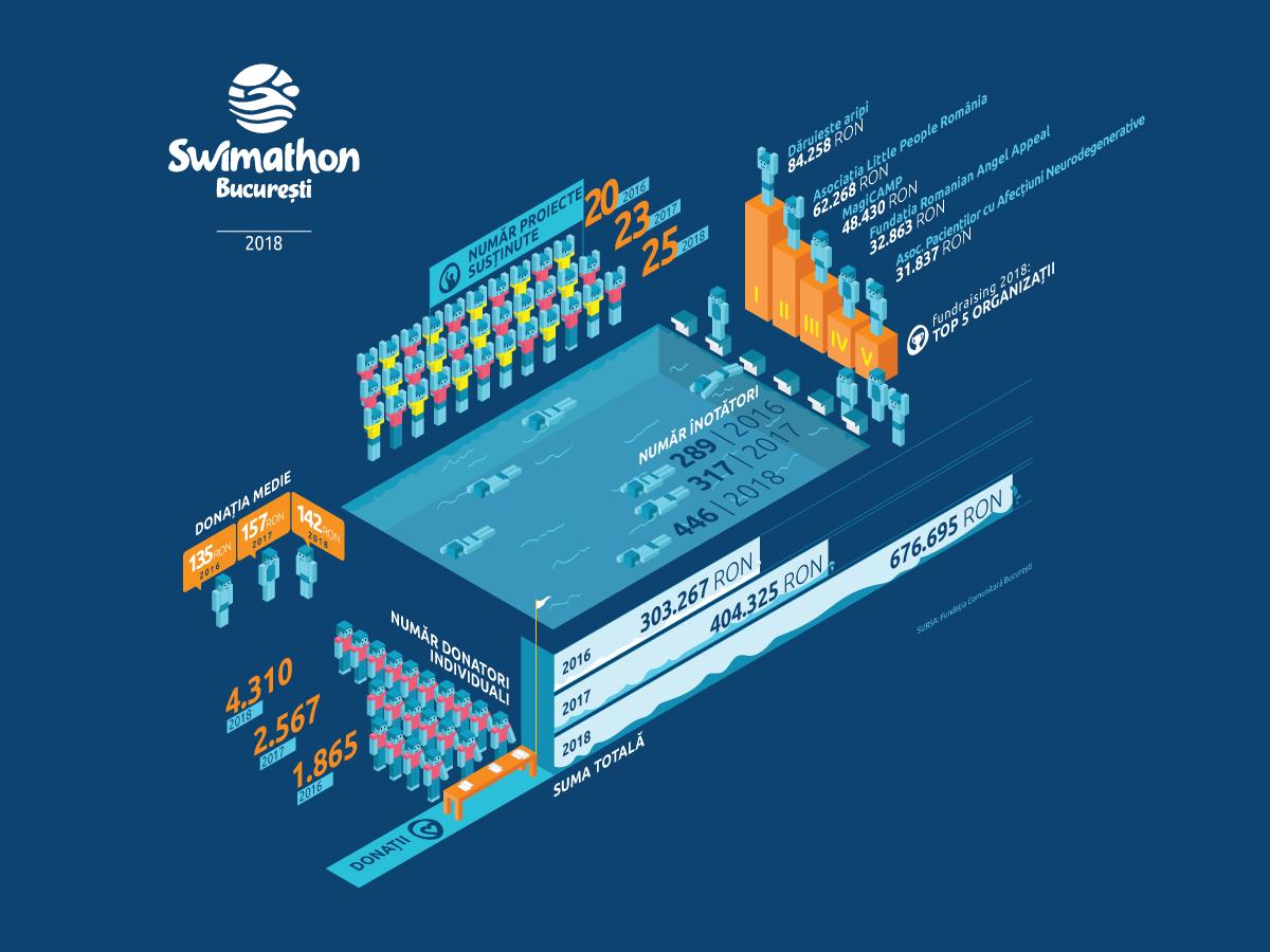 După două luni de campanie, 446 de oameni au strâns la Swimathon București 676.695 de lei